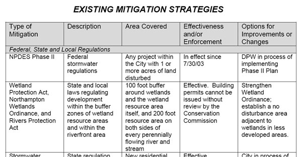 an analysis of implementation of a mitigation strategy Introduction to mitigation independent study  encourages planning and implementation of mitigation  the cornerstone of the national mitigation strategy,.